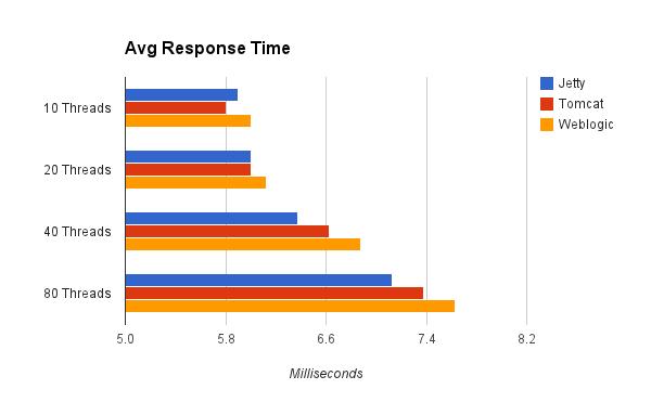 Containerless Deployment Performance Showdown - Enterprise